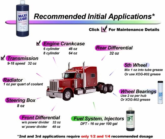 Inspired Distributing/Maxilube: Truck Maintenance